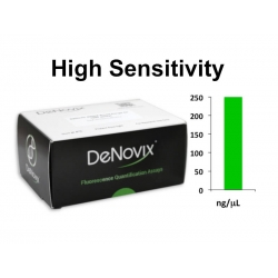 High Sensitivity Fluorescence Assay