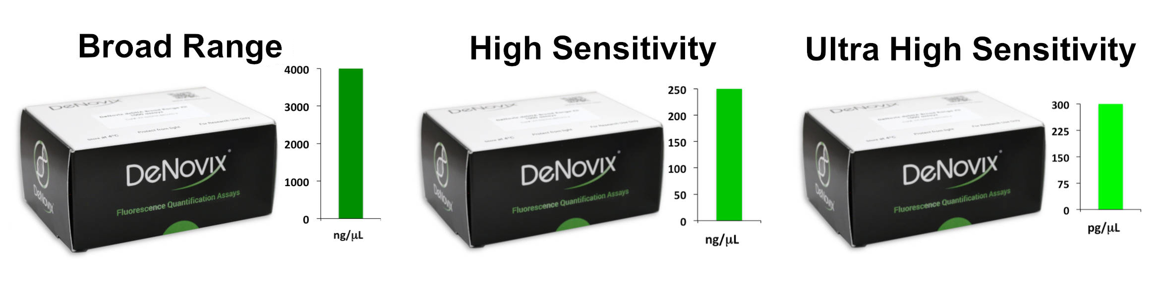 DeNovix Fluorescent Assays.jpg